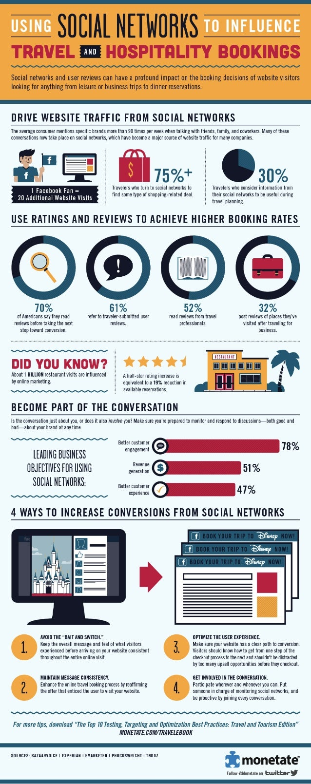 Using Social Networks to Influence Travel and Hospitality Bookings