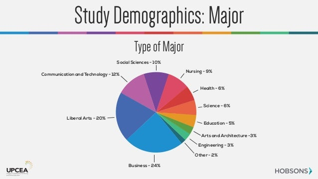 study of demographic profile of the respondents accounting essay Demographic profile of the respondents  topics: time  essay about demographic profile of pakistan  class prospects, sales perspective and study marketplace infiltration the purpose of this paper is to elucidate the social and intellectual contexts, the beliefs of the populace in reference to criminal behavior, the changes applied when.