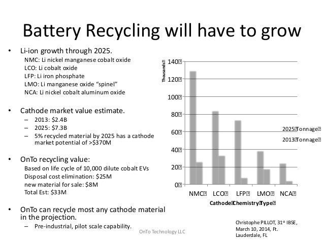 Lithium Ion Battery >> Steve Sloop - OnTo Technologies (Drive Oregon EV Battery ...