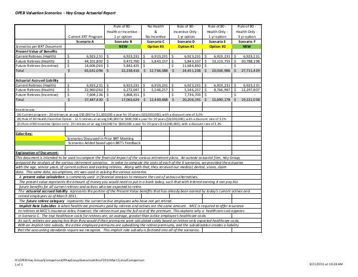 OPEB Valuation Scenarios - Hay Group Actuarial Report                                                                    R...