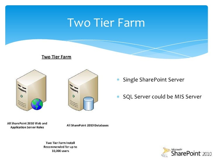 Upgrade Migrate And Virtualisation With Sharepoint 2010