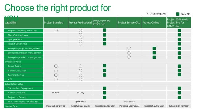 Upgrade to microsoft project 2013 - Difference between office professional and professional plus ...
