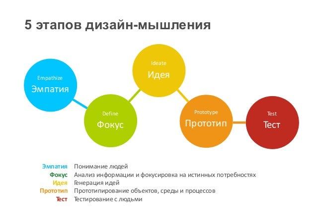Дизайн мышления обучение