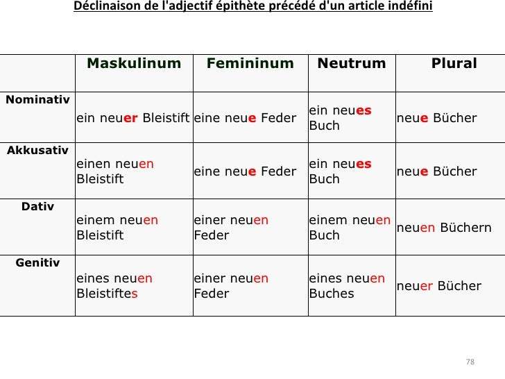 Télécharger Accord de l'adjectif 4ème Allemand PDF | l ...