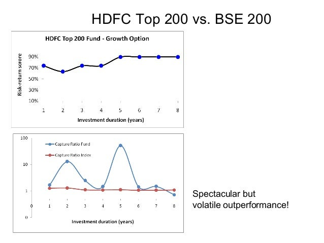 HDFC Top 200 vs. BSE 200 Spectacular but volatile outperformance!