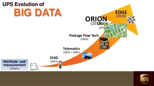 Image result for orion belt ups shipping technology
