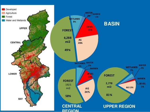 2006 Land Use/Land Cover NOAA CSC WATER BARREN 2% <1% WETLANDS 8%  DEVEL 15%  FOREST 6,288 mi2  BASIN  AG 26%  49%  WETLAN...