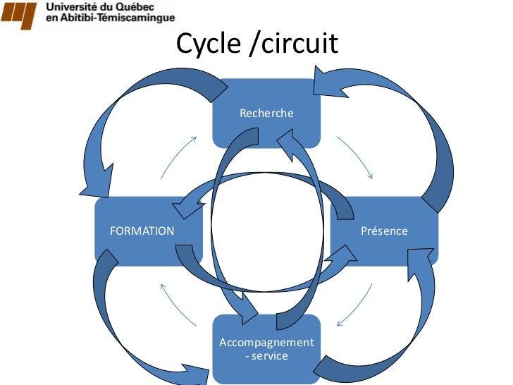 Cycle /circuit                 RechercheFORMATION                       Présence               Accompagnement             ...
