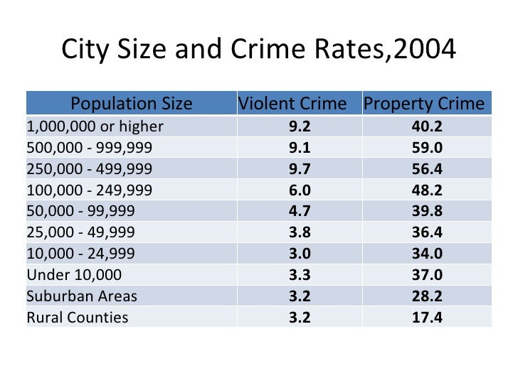 a discussion on lipsets essay on the crime rate in the united states A thorough discussion of the ruds is in crime in the united states 2007, arrests by the black rate of state prison admission on drug charges has.