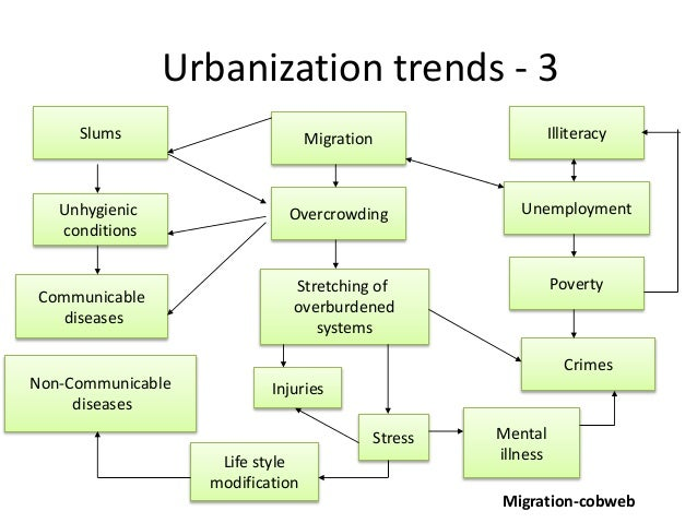 effect of urbanization on health In china, great urbanization brings great health risks  public health  consequences that may arise from china's rapid urbanization, many of.