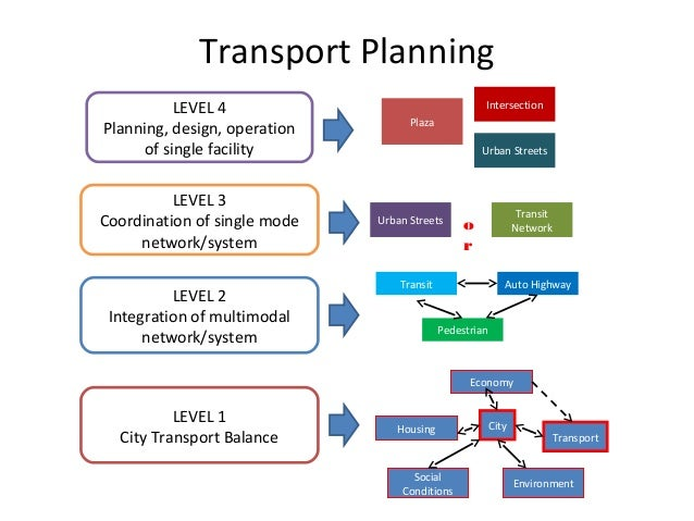 operations planning and design