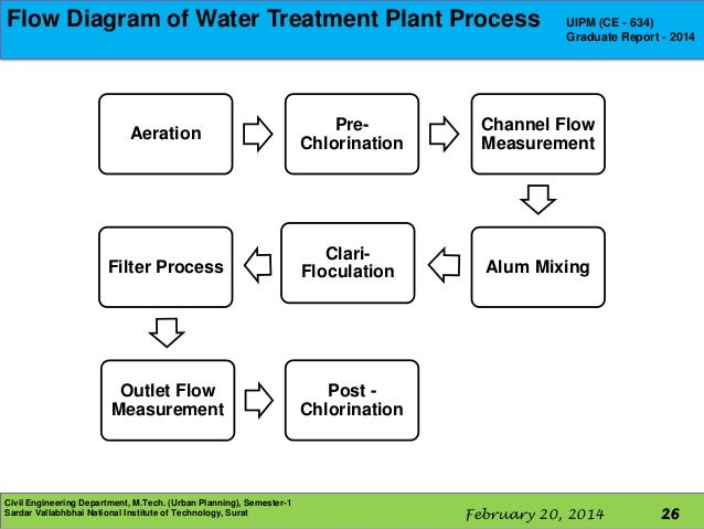 national cranberry process flow diagram A process view of operations will be used to analyze different key operational dimensions such as capacity management, flow time management, supply chain case: national cranberry cooperative mbpf note: in addition to submitting a hard copy of your write up in class, submit a file with your process flow chart.