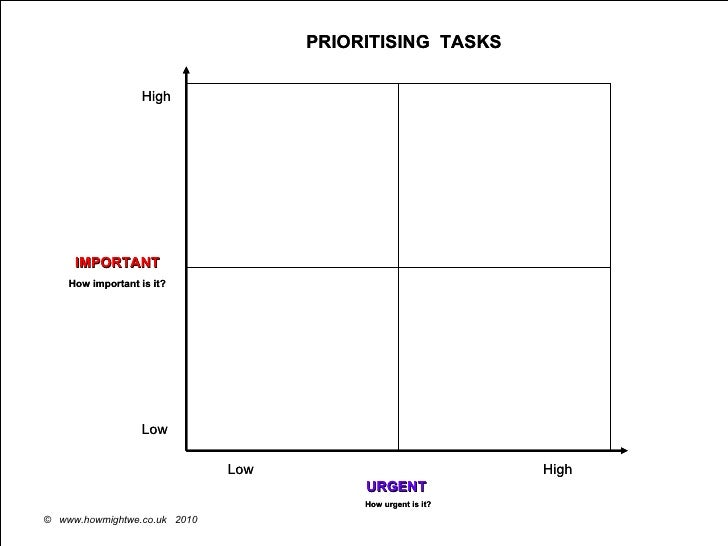 High High Low Low IMPORTANT How important is it? URGENT   How urgent is it? PRIORITISING  TASKS