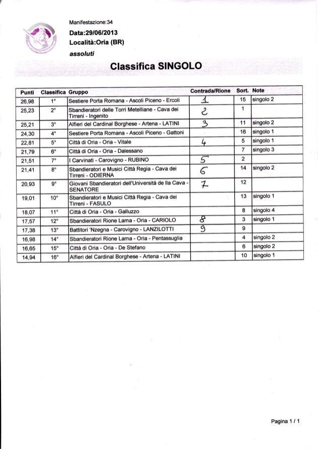 Manifestazione:34 Data:29/0612013 Località:Oria (BR) assorufi Glassifica SINGOLO Punti ClassificaGruppo Contrada/Rione SoÉ...