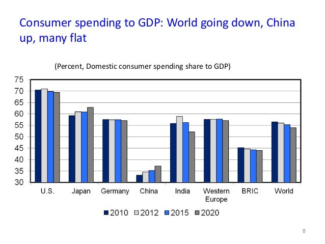 european consumer spending pattern Newsroom home consumer spending: other european countries there is not yet a dedicated site for your country.