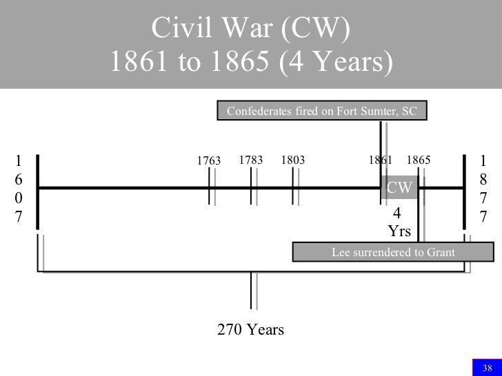 Image Gallery of Civil War Battles Timeline Worksheet – Civil War Battles Worksheet