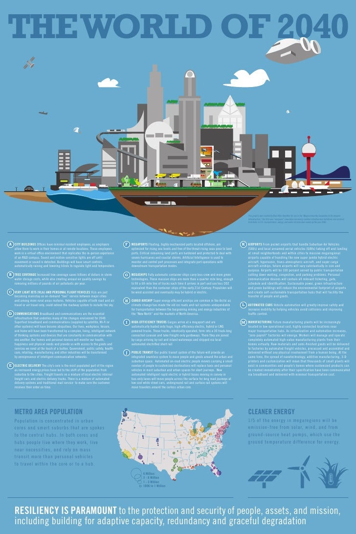 THE WORLD OF 2040                                                                                                         ...
