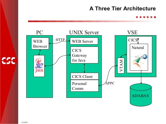 A natural web front end using cics transaction gateway for N tier architecture in java
