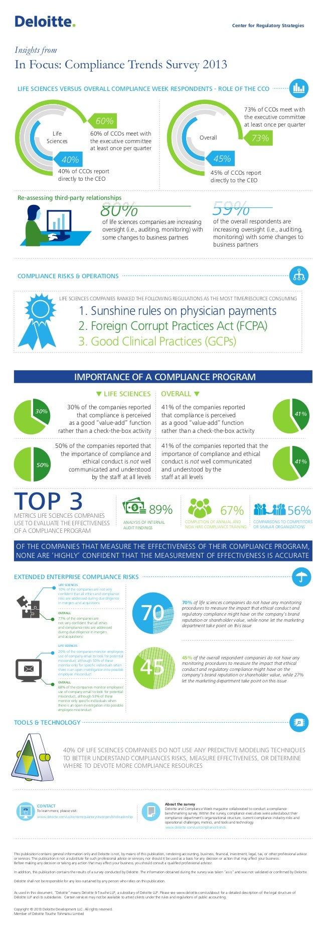Compliance Trends Survey 2013