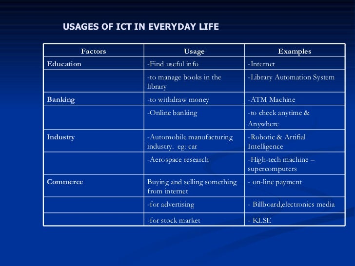 technology in our everyday lives essay Here are 7 examples of how technology has forever changed our lives babble search search the website close 7 ways technology has changed our lives forever.