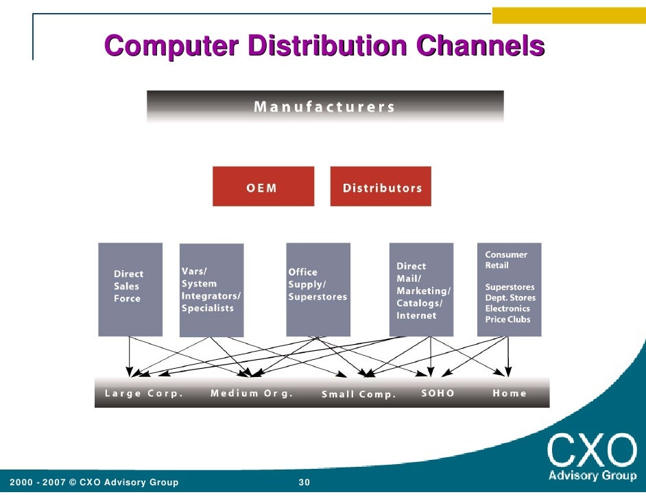 brand development marketing  distribution channels Relationship marketing and distribution channels barton a weitz university of florida  a comprehensive theory on the development and mainte- nance of channel relationships framework for channel  the distribution channel.
