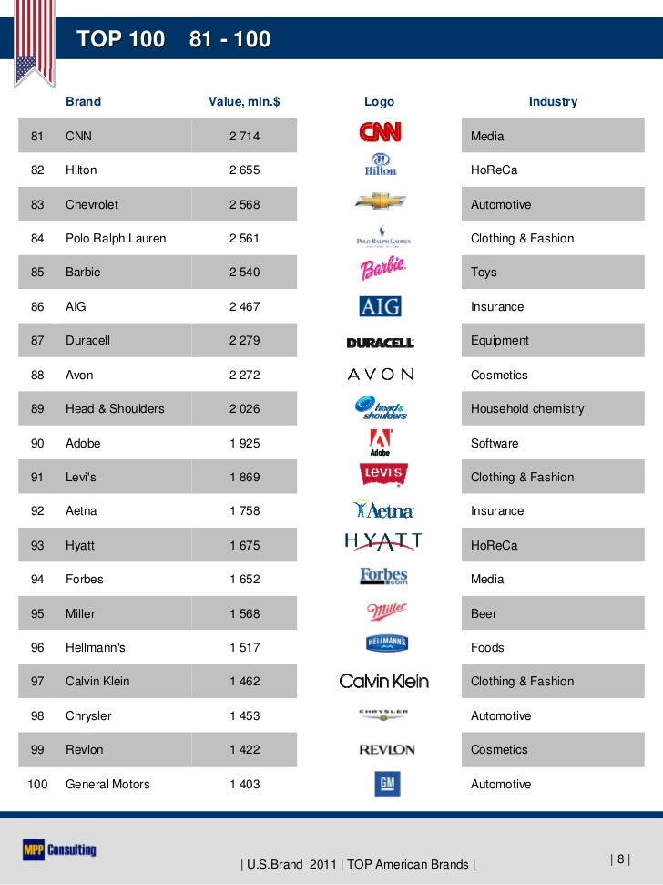Top American Fashion Brands