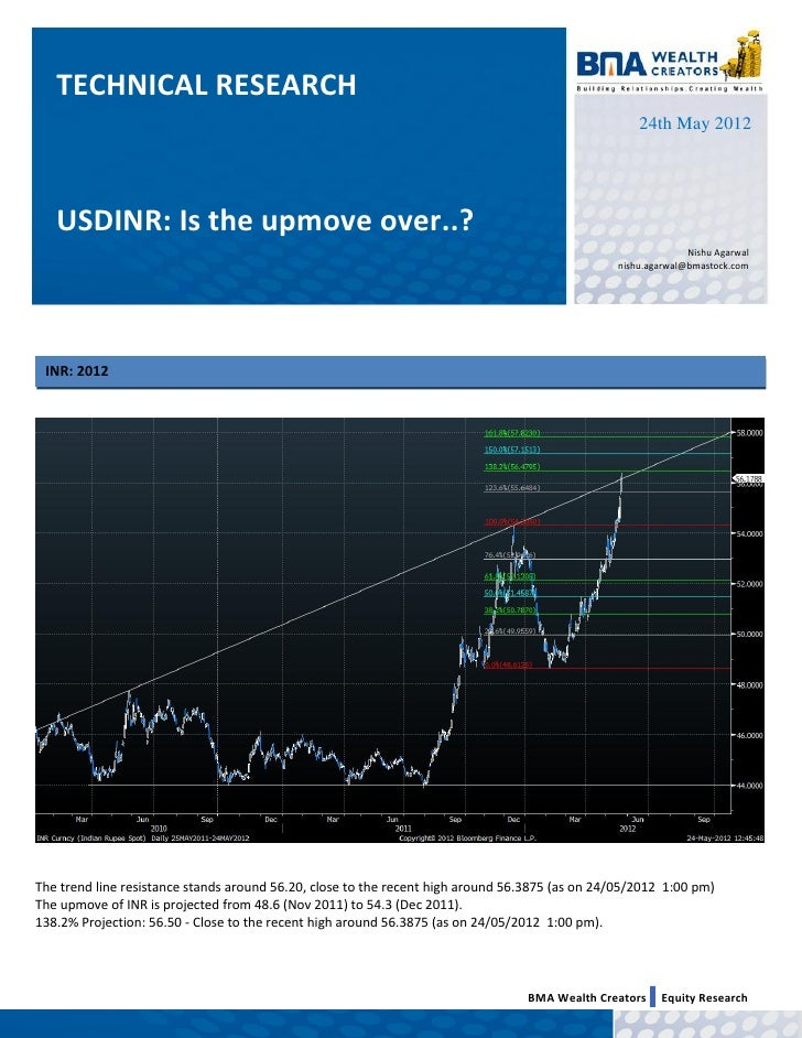 USDINR Is The Upmove Over..?