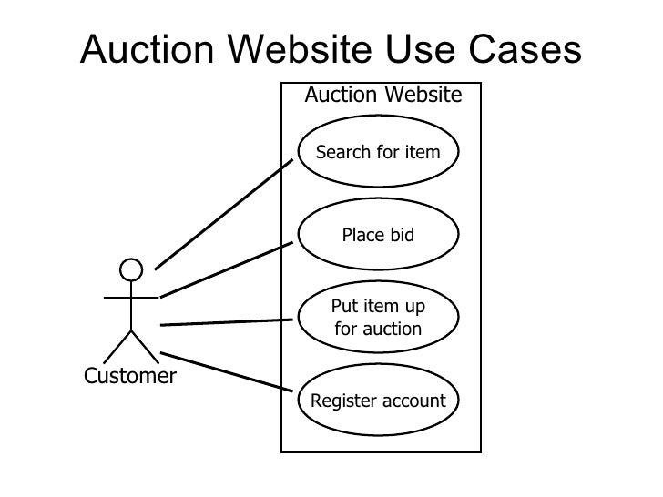 use case diagrams      auction website use