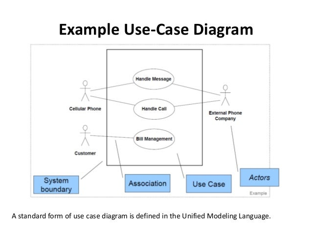 use case diagrams   example