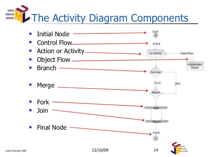 use case and activity diagrams modeling notation       the activity diagram