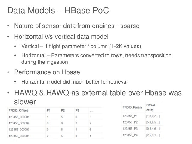 Vertical Data Model Data Models – Hbase Poc