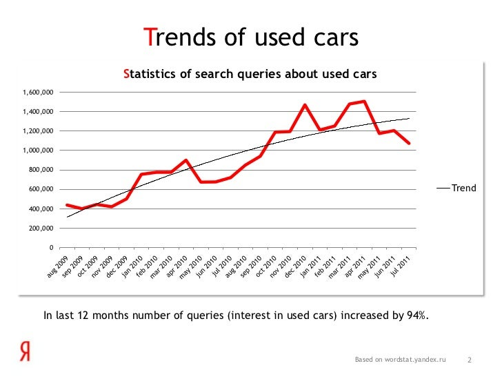 Russian Used Car Market Trends On Yandex