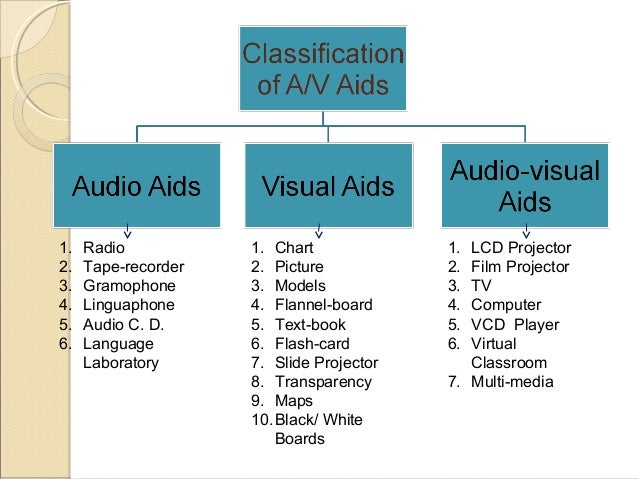 what uses audio visual aids classroom