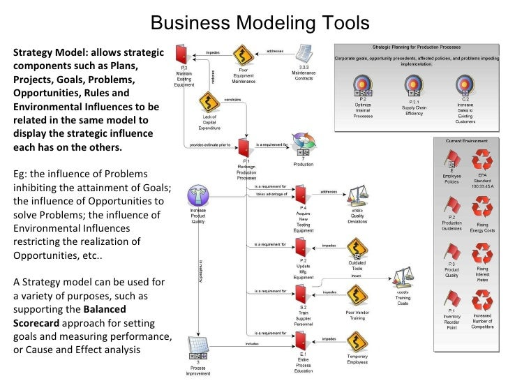 Business Modeling Tools Strategy Model: allows strategic components such as Plans, Projects, Goals, Problems, Opportunitie...