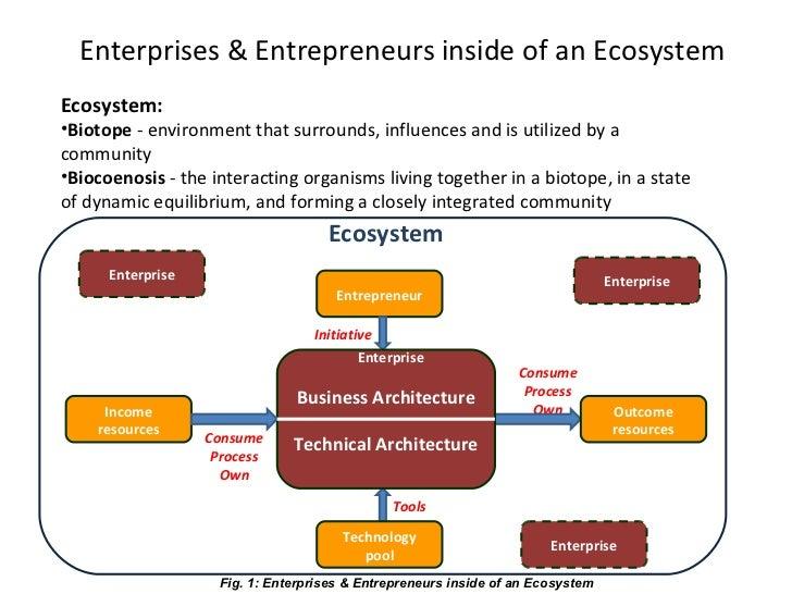 Use of neo technology for new enterprises – I