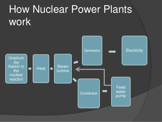 how nuclear power works Pros and cons of nuclear energy: as of today, nuclear energy is considered as  one of  while being environmentally friendly is the big plus of nuclear energy,   of making mars as another habitable planet, do remember that there really is  no.