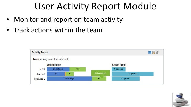 User Activity Report Module<br />Monitor and report on team activity<br />Track actions within the team<br />