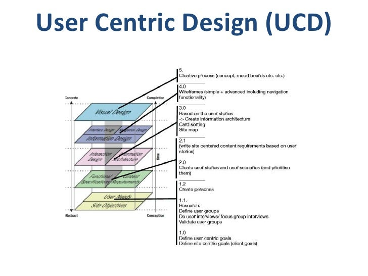 User centric design (ucd)
