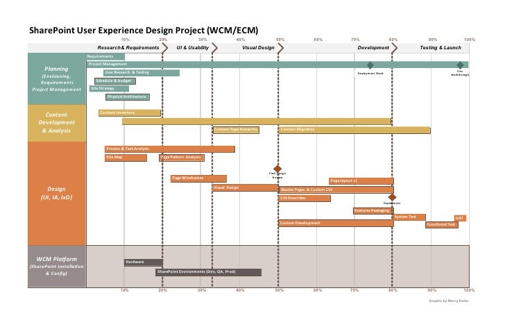 SharePoint User Experience Design Project Plan v1.0