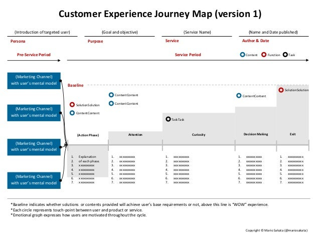 User Experience Journey Map (version 1)