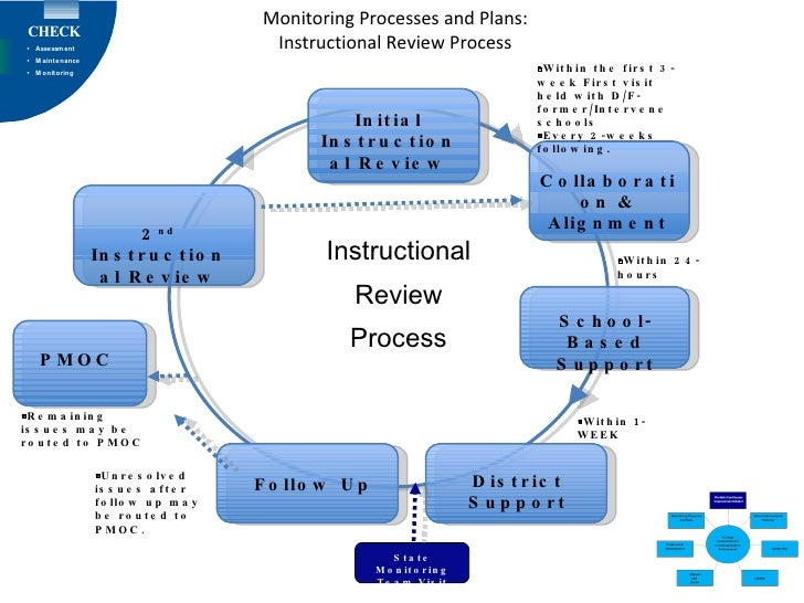 Monitoring Processes and Plans: Instructional Review Process Initial Instructional Review School-Based Support  Within th...