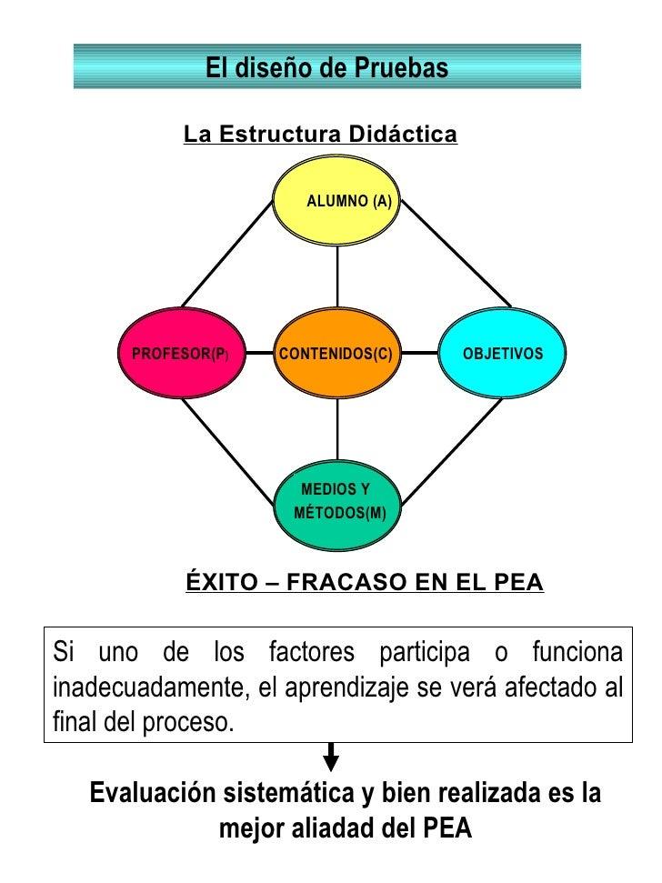 MEDIOS Y  MÉTODOS(M) CONTENIDOS(C) PROFESOR(P ) OBJETIV OS La Estructura Didáctica El diseño de Pruebas ÉXITO – FRACASO EN...