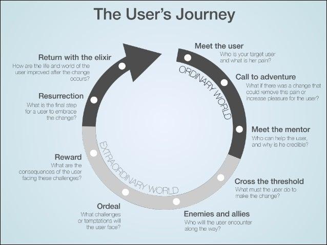 User's journey v0.1 i phone