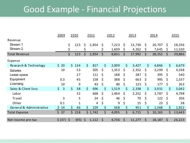 Financial Projections Business Plan
