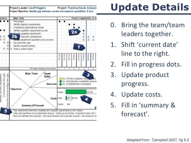 one page project manager Aula apresentando teoria e prática sobre a ferramenta oppm em resumo, ao final da aula você estará apto a adaptar e utilizar uma planilha excel para.