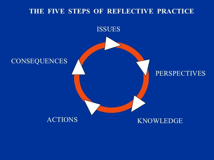 ISSUES PERSPECTIVES KNOWLEDGE ACTIONS CONSEQUENCES THE  FIVE  STEPS  OF  REFLECTIVE  PRACTICE