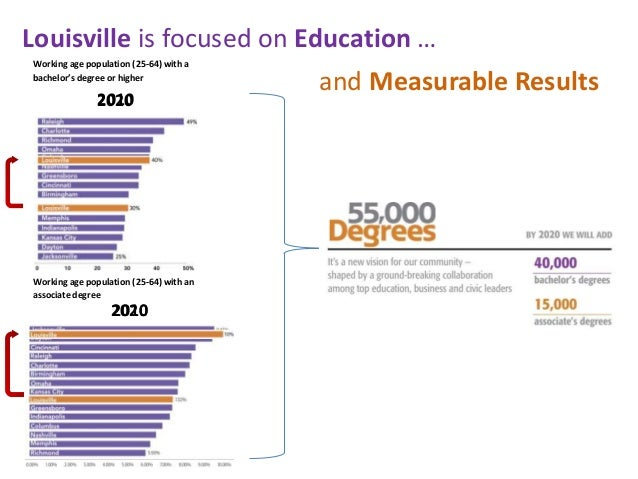 Louisville is focused on Education …Working age population (25-64) with abachelor's degree or higher                      ...