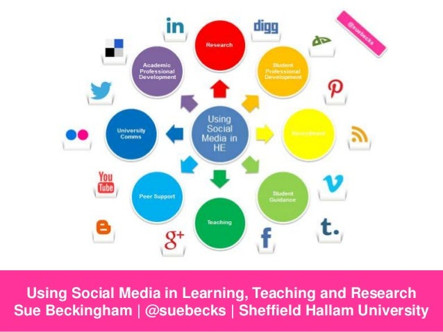 Using Social Media in Learning, Teaching and Research Sue Beckingham | @suebecks | Sheffield Hallam University