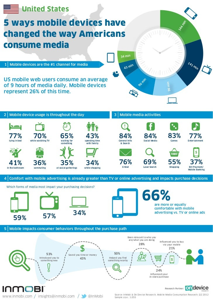 United States5 ways mobile devices have                                                                                   ...
