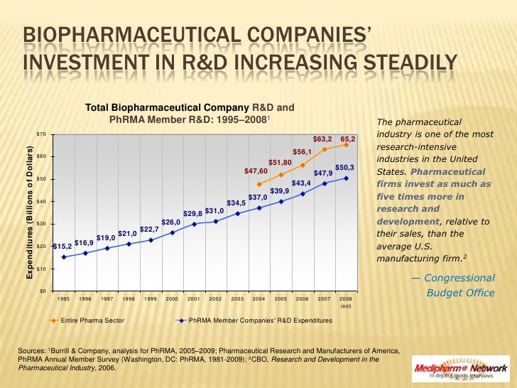 Biopharmaceutical Companies' Investment in R&D Increasing Steadily <br />Total Biopharmaceutical Company R&D and <br />PhR...